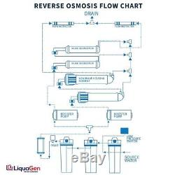 LiquaGen Commercial Grade RO/DI Water Filter System 800 GPD 0 TDS Guarantee