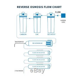 Premier 7 Stage RO/DI Aquarium Reef Reverse Osmosis Deionizing RO Filter System