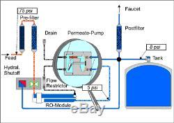 Ro Eau Par Osmose Inverse Système De Filtration Perméat Pompe Erp 1000-100 Gpd 4 Etape